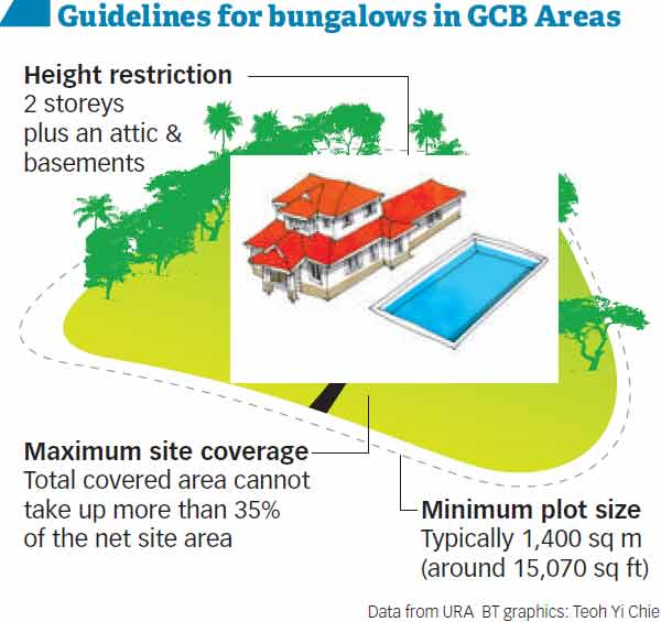 GUIDELINES FOR BUNGALOWS IN GCBA