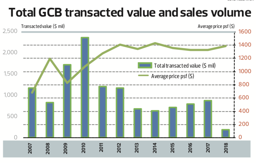 total-gcb-transacted-value-and-sales-volume