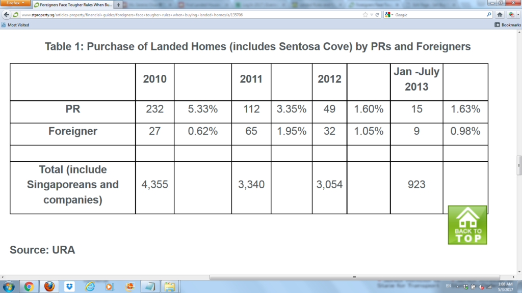 Table 1 Purchase of Landed Homes (includes Sentosa Cove) by PRs and Foreigners
