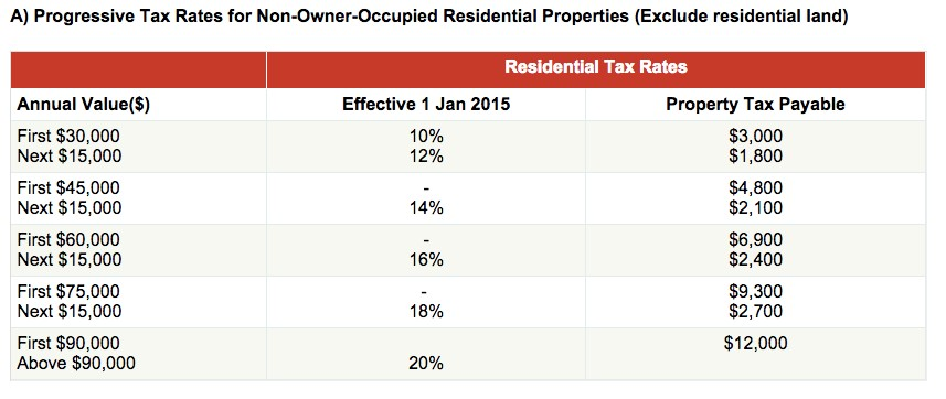 Non-Owner-Occupied Residential Properties