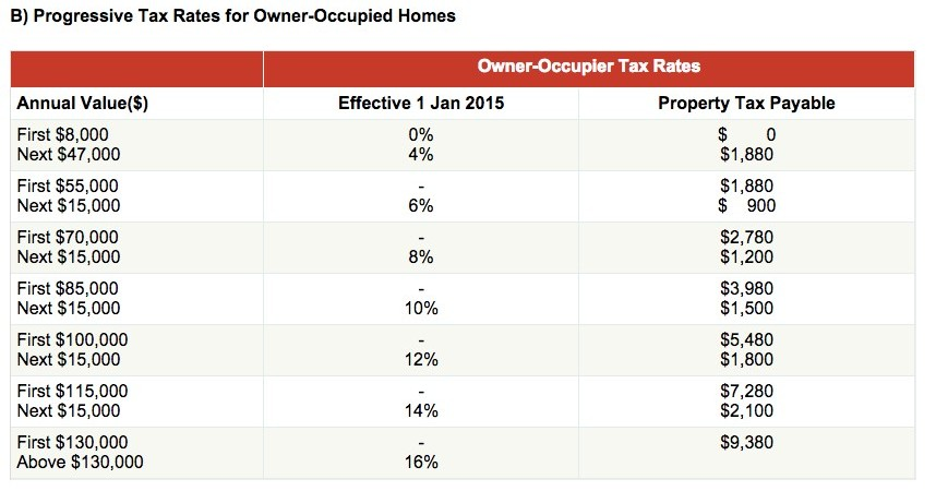 Owner-Occupied Homes